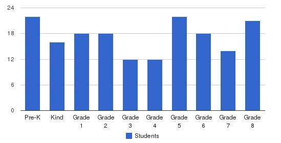 St. William Of York Students by Grade