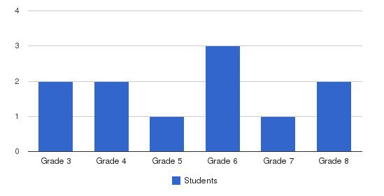 Susquehanna Adventist School Students by Grade