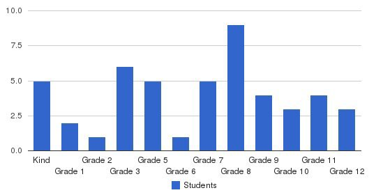 Truth Christian Academy Students by Grade