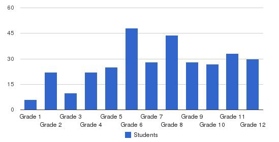 Jemicy School Students by Grade