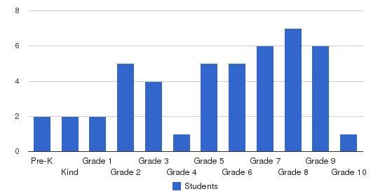 Washington New Church School Students by Grade