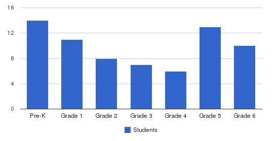 The Washington-mclaughlin Christian School Students by Grade