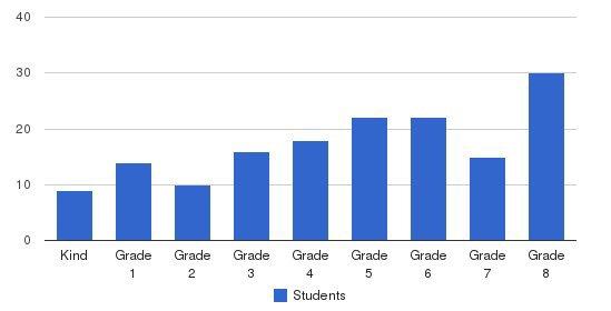 Applewild School Students by Grade