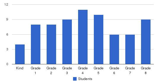 Antelope Valley Adventist School Students by Grade