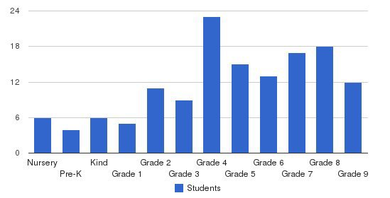 Berkshire Country Day School Students by Grade