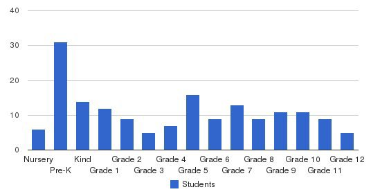Bethany Christian Academy Students by Grade
