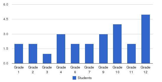 Boston College Campus School Students by Grade