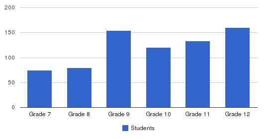 Catholic Memorial Students by Grade