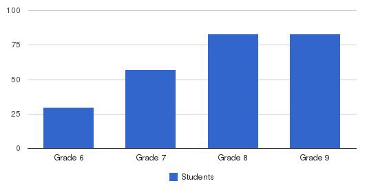 Eaglebrook School Students by Grade