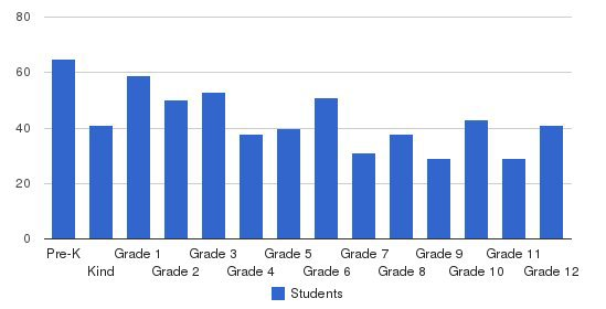 International School of Boston Students by Grade