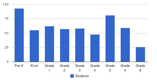 Holy Name Parish School Students by Grade
