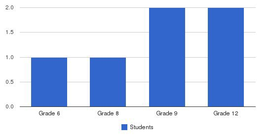 Holyoke Street School Students by Grade