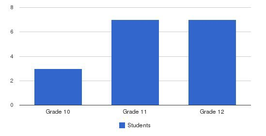 John Dewey Academy Students by Grade