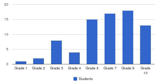 Manville School Students by Grade