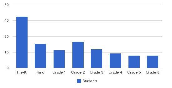 Shrewsbury Montessori School Students by Grade