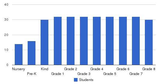 Nashoba Brooks School Students by Grade
