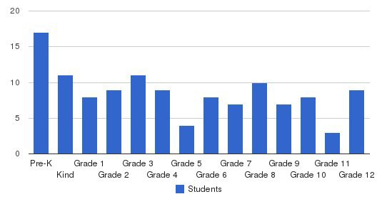 New England Christian Academy Students by Grade