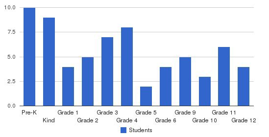 Open Bible Academy Students by Grade