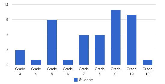 Rfk Lancaster School Students by Grade