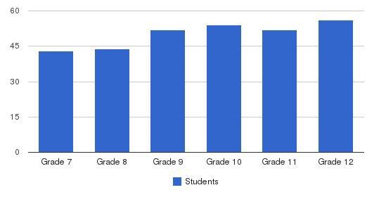 The Roxbury Latin School Students by Grade