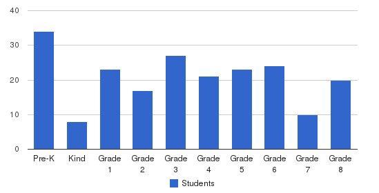 Great Barrington Rudolf Steiner School Students by Grade