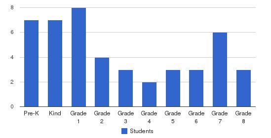 Seton Academy- (CLOSED) Students by Grade