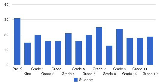 South Shore Christian Academy Students by Grade