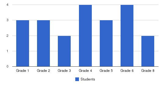 South Shore Sda School Students by Grade