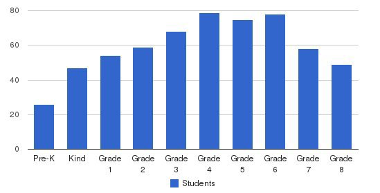 St. Agatha School Students by Grade