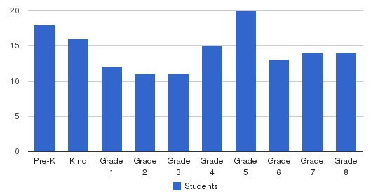 St. Anne Elementary School Students by Grade
