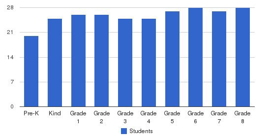 St. Bernards Elementary School Students by Grade