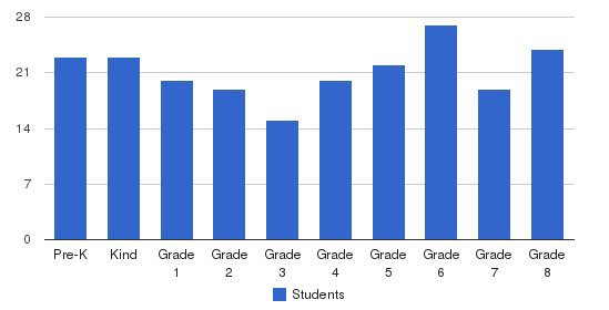 St Jerome Elementary School Students by Grade
