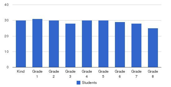 St John The Evangelist School Students by Grade