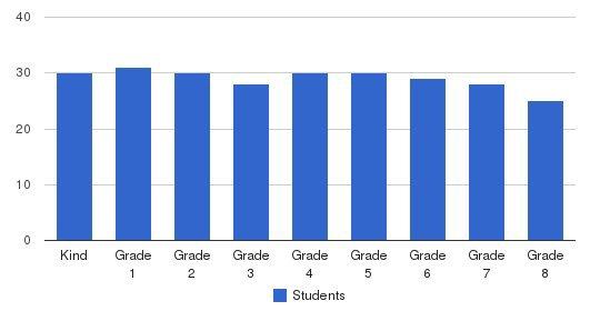 St. John The Evangelist School Students by Grade