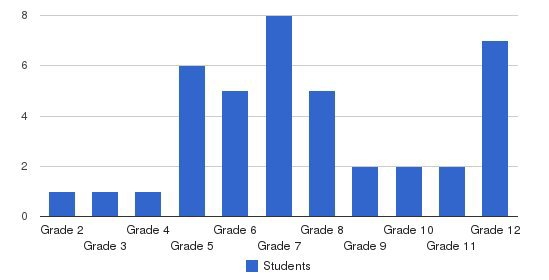 Aseltine School Students by Grade