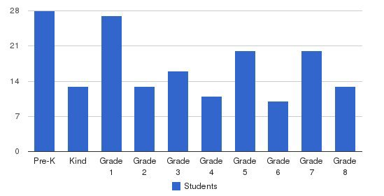 All Saints Catholic School Students by Grade