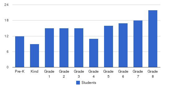 St. Joseph School Students by Grade