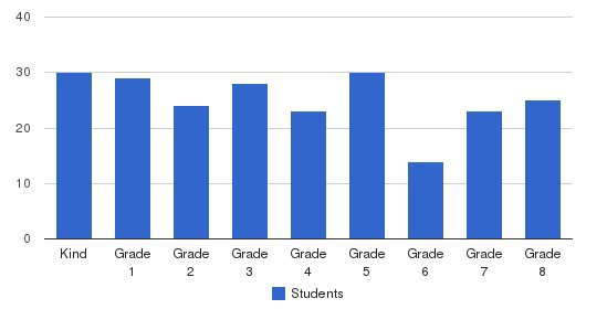 St Margaret Regional School Students by Grade