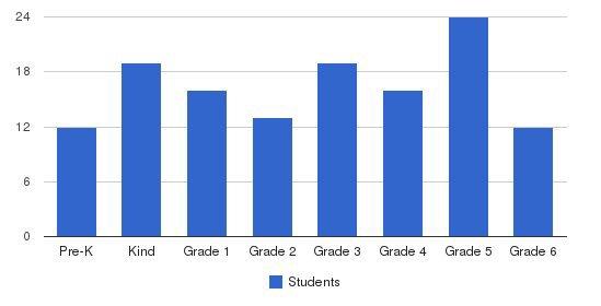 St Marys Elementary School Students by Grade