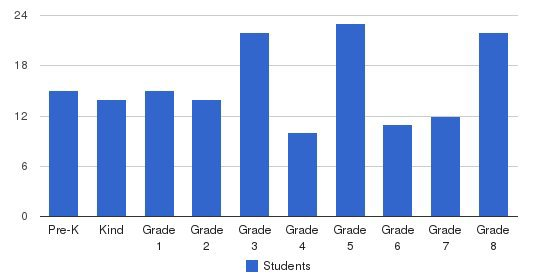 St Patrick School & Education Center Students by Grade