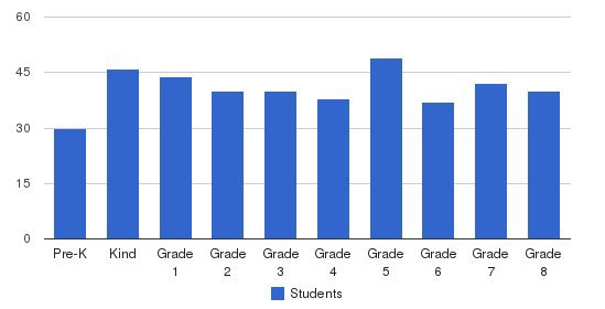 St. Stanislaus Elementary School Students by Grade