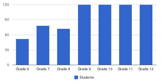 Thayer Academy Students by Grade