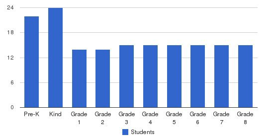 Delphi Academy Students by Grade