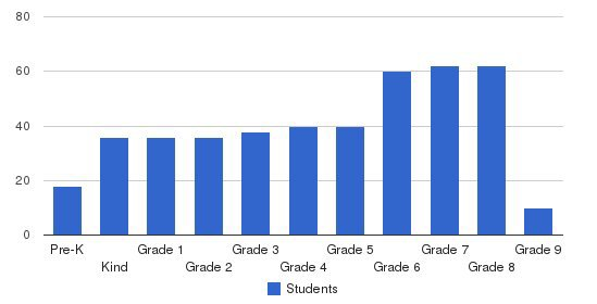 The Pike School Students by Grade