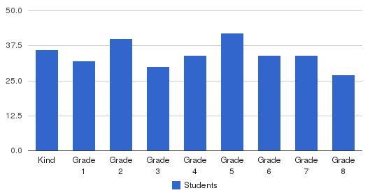 The Rashi School Students by Grade