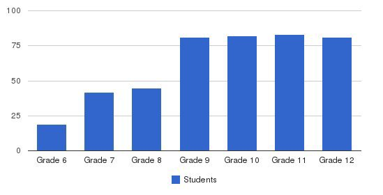 The Rivers School Students by Grade