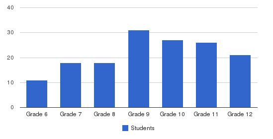 The Waring School Students by Grade
