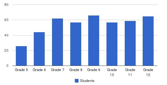 Winsor School Students by Grade