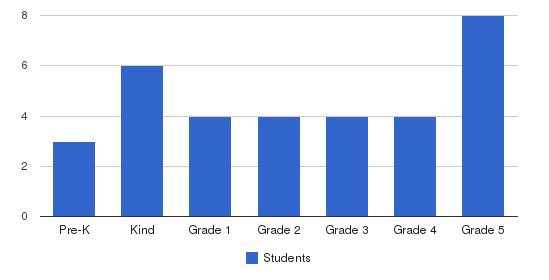 Wayland Academy Of Framingham Students by Grade
