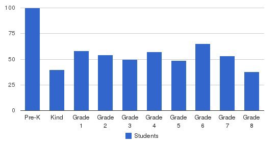 Ada Christian School Students by Grade